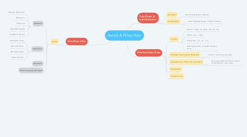 Mind Map: Bentuk & Pilihan Kata