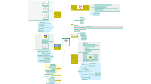 Mind Map: UCLH ED-CREW  Compassion Resilience Engagement Wellbeing