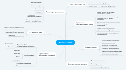 Mind Map: Текст