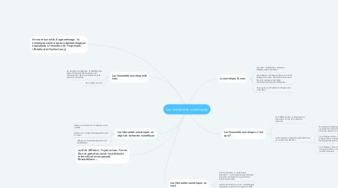 Mind Map: Les Humanités numériques