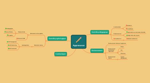 Mind Map: Apprenance