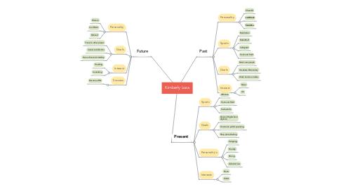Mind Map: Kimberly Loza