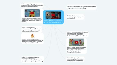 Mind Map: ՍՈՑԻԱԼԱԿԱՆ ԱՇԽԱՏԱՆՔՆ ՈՒ ՄԱՐԴՈՒ ԻՐԱՎՈՒՆՔՆԵՐԸ