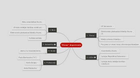 """Mind Map: """"Dienas"""" eksperiments"""