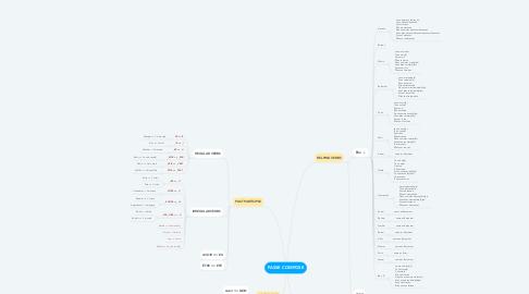 Mind Map: PASSE COMPOSE