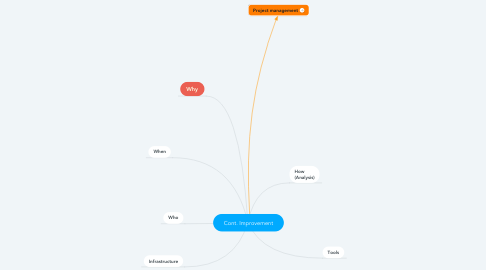 Mind Map: Cont. Improvement