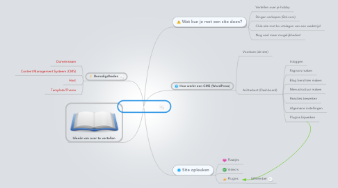 Mind Map: Website bouwen