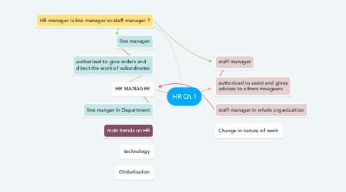 Mind Map: HR Ch.1