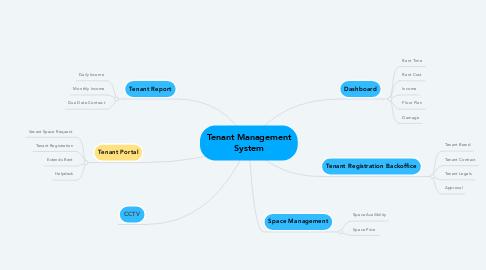 Mind Map: Tenant Management System