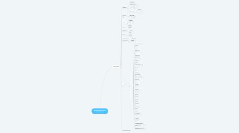 Mind Map: Фрезерные станки Frezertec.com
