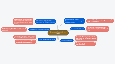 Mind Map: Government Roles to Ensure Unity