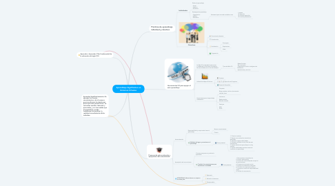Mind Map: Aprendizaje Significativo en Entornos Virtuales