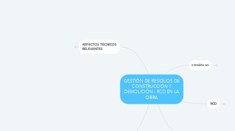 Mind Map: GESTIÓN DE RESIDUOS DE CONSTRUCCIÓN Y DEMOLICIÓN - RCD EN LA OBRA