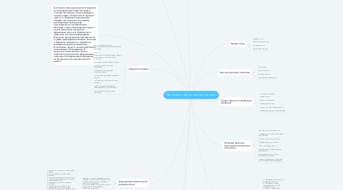 Mind Map: Организация закупочной деятельности