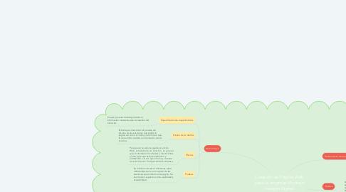 Mind Map: Creación de Pagina Web para la empresa Montejo Imagen Digital