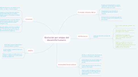 Mind Map: Evolución por etapas del desarrollo humano.