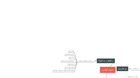 Mind Map: حقوق الوالدين