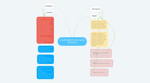 Mind Map: COMPONENTES DE BASES DE DATOS