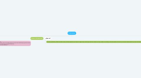 Mind Map: E-Commerce.