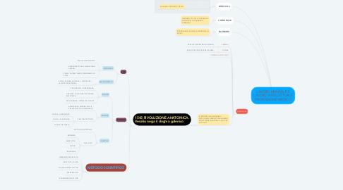 Mind Map: LAVORO MANUALE E LAVORO INTELLETTUALE PROFESSIONE MEDICO
