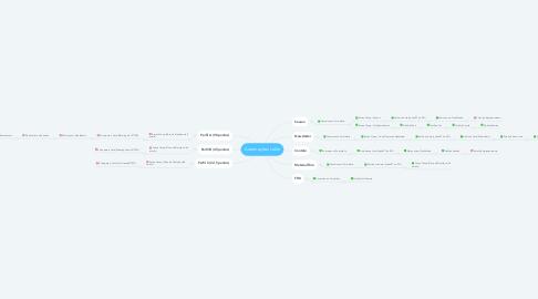 Mind Map: Automações LoGo