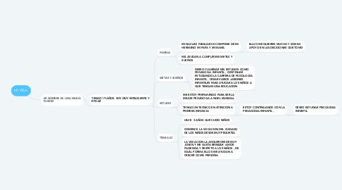 Mind Map: MI VIDA