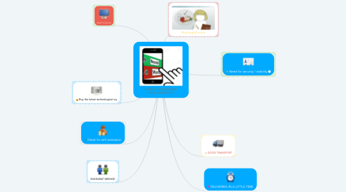 Mind Map: NEEDS, DESIRES AND REQUIREMENTS