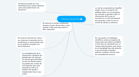 Mind Map: Internet y Desarrollo