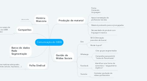 Mind Map: Comunicação do SEEB