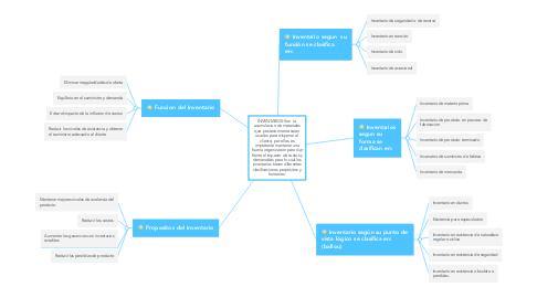 Mind Map: INVENTARIOS:Son  la acumulacion de materiales que posteriormente seran usados para disponer al cliente; por ellos es importante mantener una buena organizacion para dar frente al impacto de costos y demanddas para lo cual los inventarios tienen diferentes clasificaciones propositos y funciones: