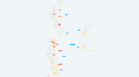 Mind Map: Foundations of Psychology