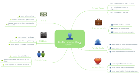 Mind Map: Life Plan Map for 10th Grade