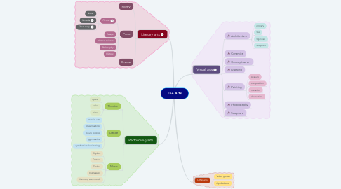 Mind Map: The Arts