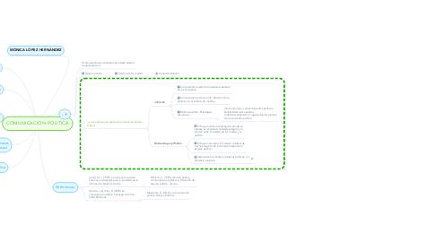 Mind Map: COMUNICACIÓN POLITICA