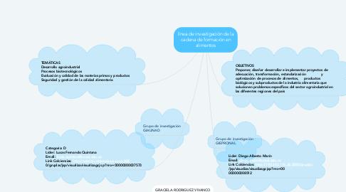 Mind Map: línea de investigación de la cadena de formación en alimentos