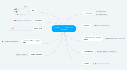 Mind Map: Introducción a las Ciencias Sociales