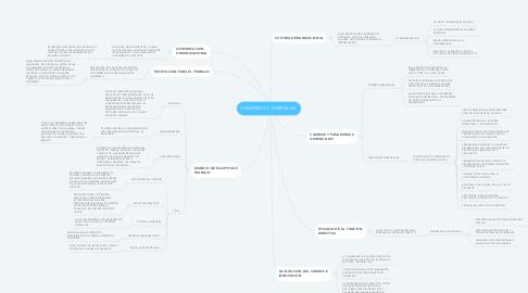 Mind Map: DESARROLLO GERENCIAL
