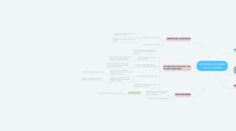 Mind Map: HISTOIRE(s) DU CINEMA Jean-Luc Godard