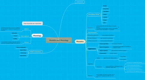 Mind Map: Phonetics and  Phonology