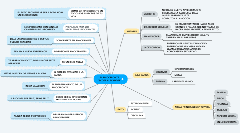 "Mind Map: EL RINOCERONTE  ""SCOTT ALEXANDER"""