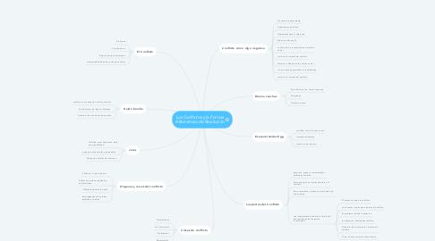 Mind Map: Los Conflictos y la Formas Alternativas de Resolución