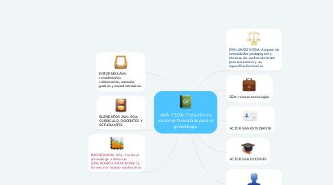 Mind Map: AVA Y SGA: Conjunto de acciones favorables para el aprendizaje.