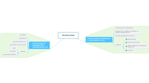 Mind Map: TECNOLOGÍAS