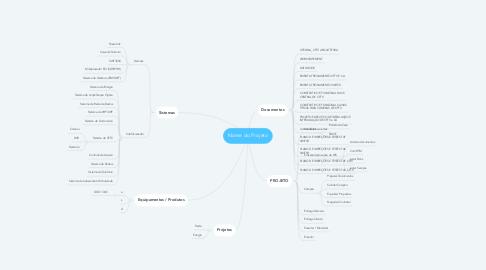 Mind Map: Nome do Projeto