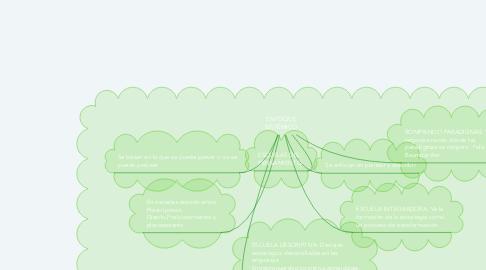 Mind Map: ENFOQUE SISTÉMICO