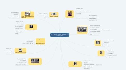 Mind Map: ANTECEDENTES DEL DESARROLLO ECONÓMICO