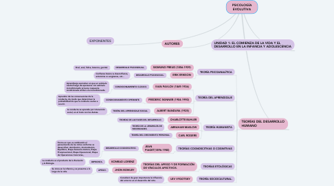 Mind Map: PSICOLOGÍA EVOLUTIVA