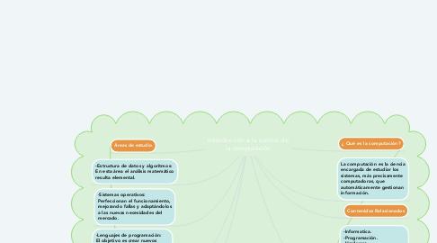 Mind Map: Introducción a la ciencia de la computación