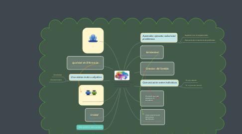 Mind Map: .Comunidades de Aprendizaje  .Aprendizaje Dialógico  .Trabajo Colaborativo