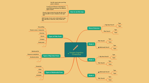 Mind Map: Terapia Cognitivo Conductual